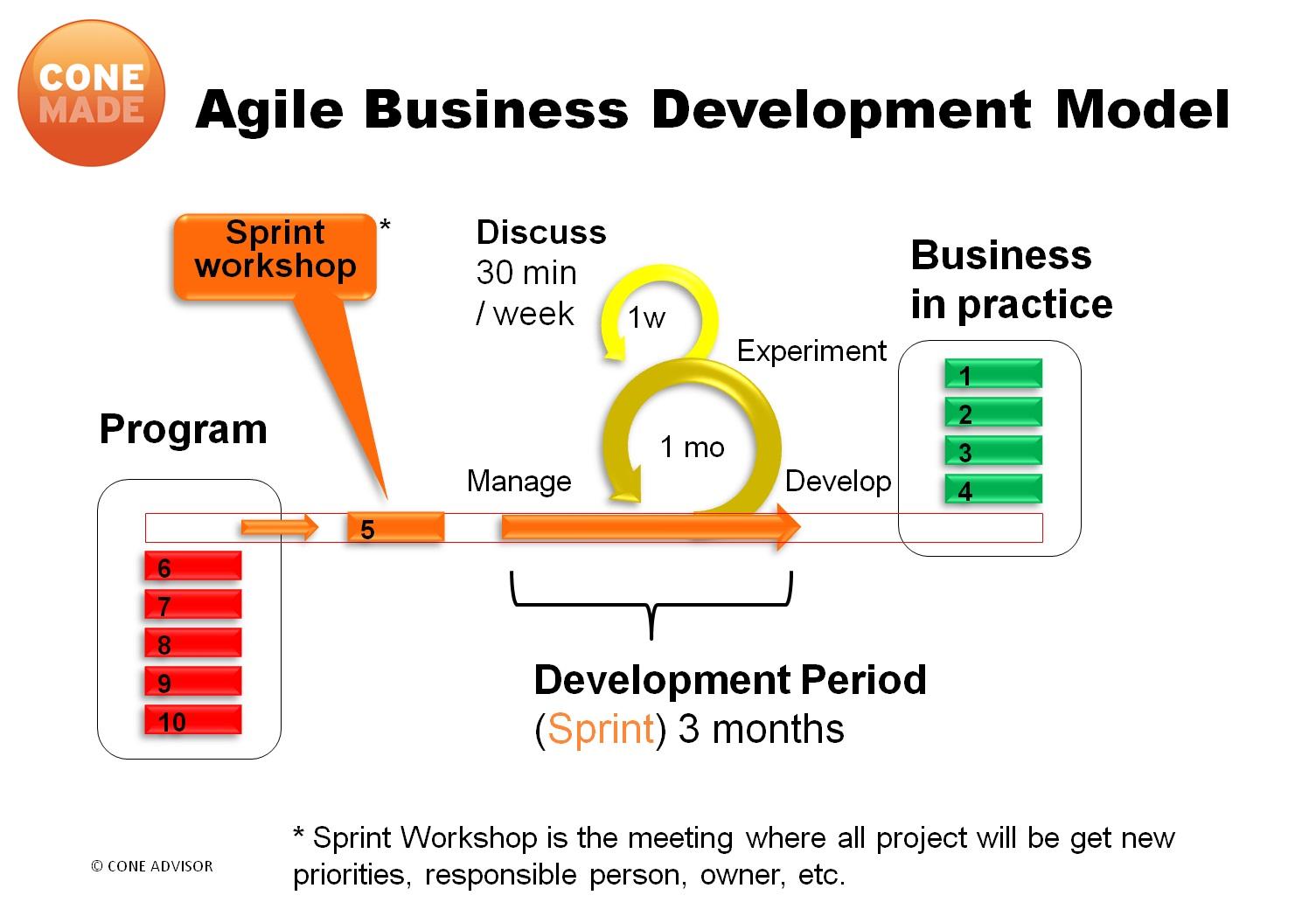 Strategic Agile Business Development | Growth Management ...